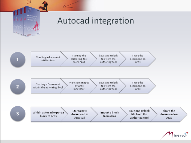 Autocad integration Flows for Aras Innovator