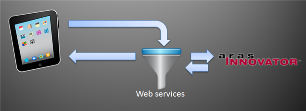 ipad webservices aras